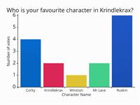 Krindlekrax Graphs