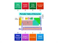 Periodic table revision jh ressource pdagogique periodic table revision urtaz Choice Image