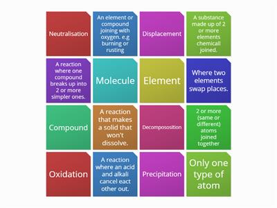 Chemical reaction keywords definitions