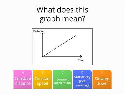 P3H - Lesson 4 - Graphing motion quiz