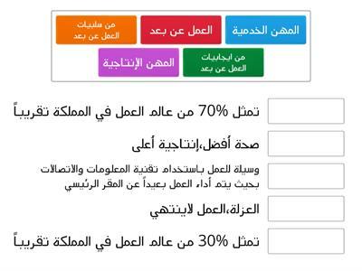 العالم العمل في المملكة العربية السعودية موارد تعليمية