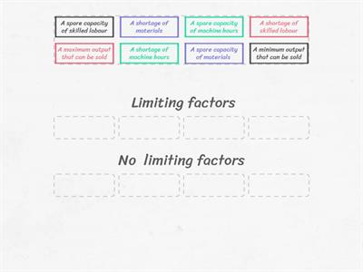 Break-even - Limiting factors - Management Accounting- AAT 3