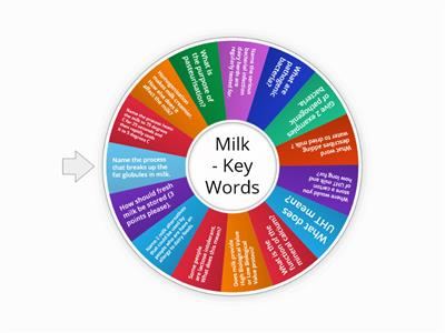 Milk - Key Words KS4