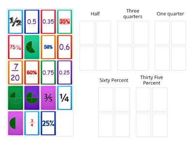 Equivalant Fractions, Decimals and Percentages