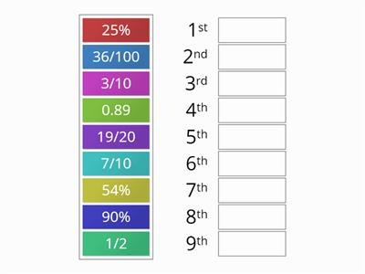 Rank order fraction, decimal, percentage