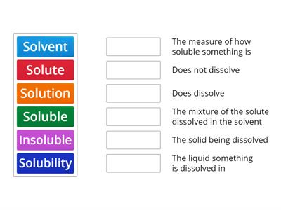 Solubility definitions