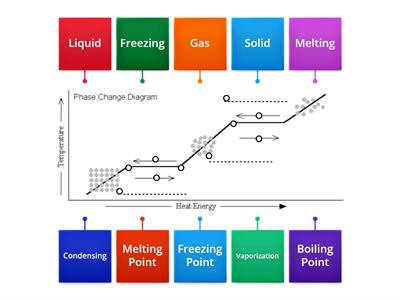Copy of Phase Change Diagram