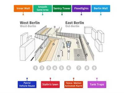 Berlin Wall Diagram