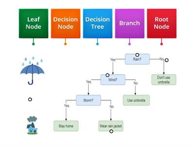 Copy of Decision Tree Parts :: 10 Gen 1 ::