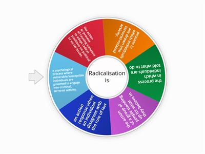Radicalisation is.......Discuss, Yes/No