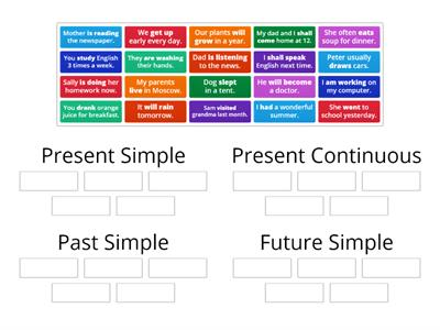 Present Simple, Present Continuous, Past Simple, Future Simple
