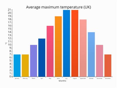 Monthly temperatures UK