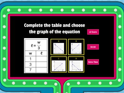 Relate Tables, Equations, and Graphs
