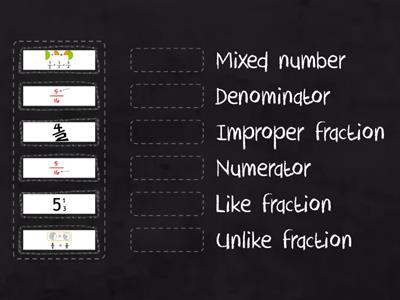 Fractions vocabulary