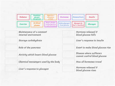 Blood glucose definitions