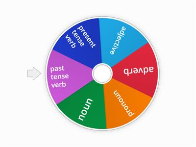 Grammar wheel 1