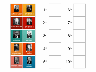 British Prime Ministers in order of when they first held office after WW2 ended.