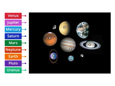 Names of the planets