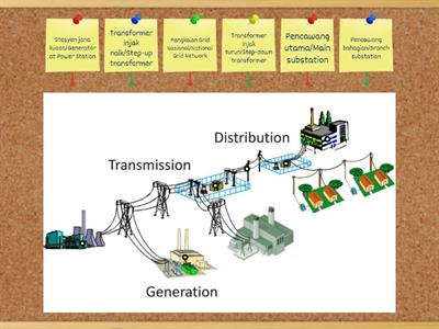 Sains Form 3-Electrical Transmission and Distribution