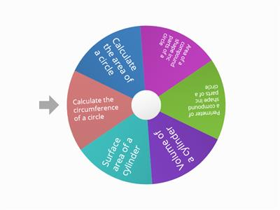 Circles topic wheel