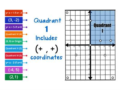 Coordinate Plane and Equations