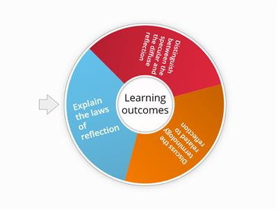 Learning outcomes 10 (Reflection)