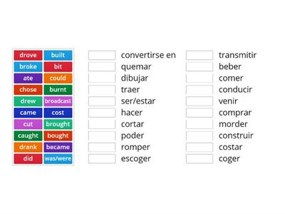Irregular verbs (Past simple) meaning