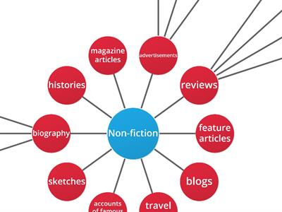 Types of non-fiction