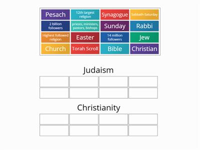 #sewales Judaism and Christianity sort