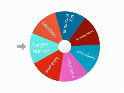 Business Planning wheel