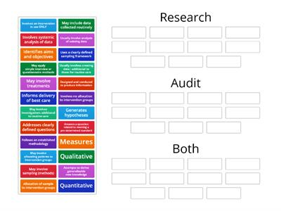 Differences between Research and Audit