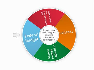 Congress and finance