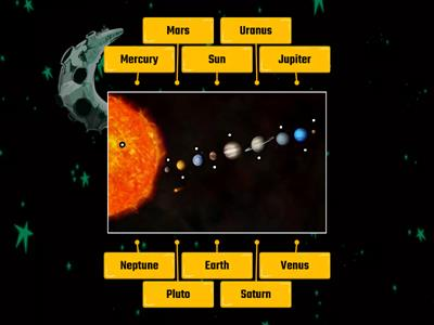 Planets (using labelled diagram)