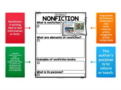 All About Nonfiction