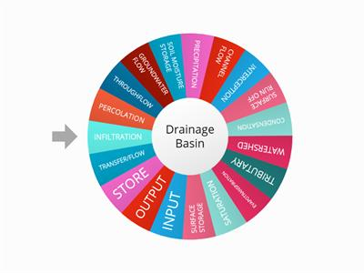 Key terms Drainage Basin