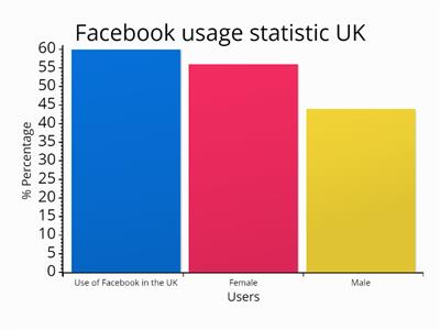 Use of facbook in the UK