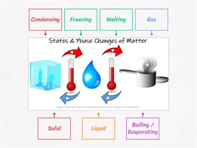 States & Phase Changes of Matter