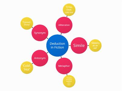 Deduction in Fiction