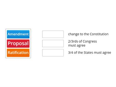 Constitutional Amendment Process (most common method)