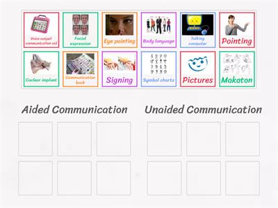 Unaided and Aided Forms of Communication