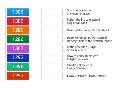 The Scottish Wars of Independence - Timeline