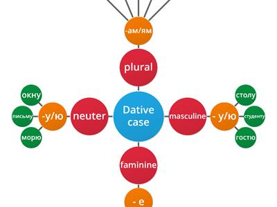 Dative Case (unit 6.1)