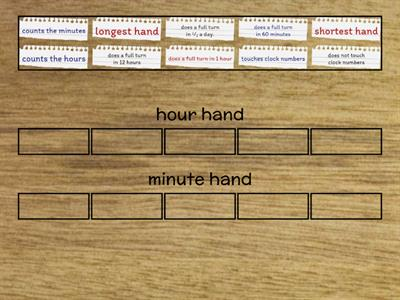 hour or minute hand