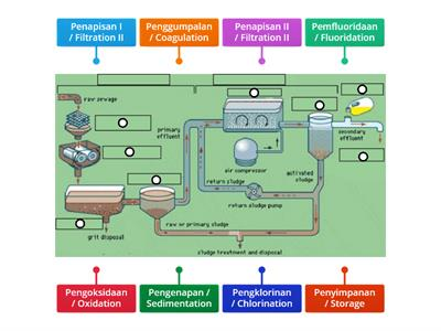 Sains Tingkatan 2: Water Treatment