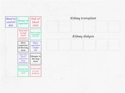 Kidneys - transplant vs dialysis