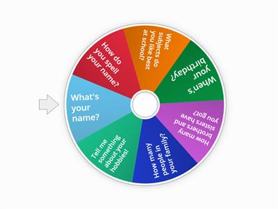 Practice Speaking Wheel