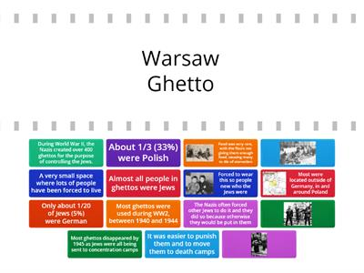 Fact Sheets about the ghettos