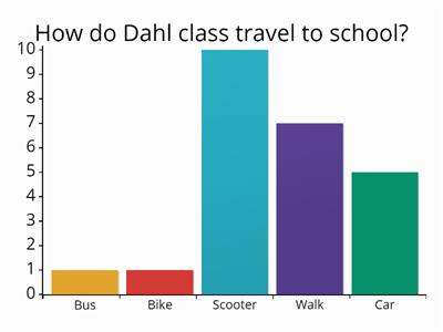 Term 1 Week 1 How do you get to school bar graph