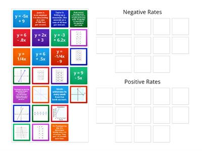 Negative and Positive Rate Practice