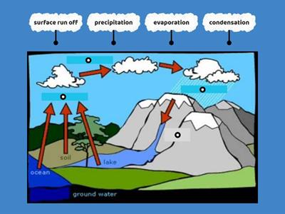Year 4 States of Matter - Key Knowledge Water Cycle Diagram